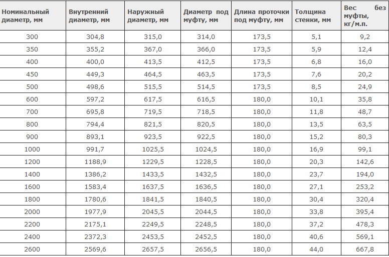 Габаритные характеристики SN=5 kN/m2, PN=0,1-0,4 МПа