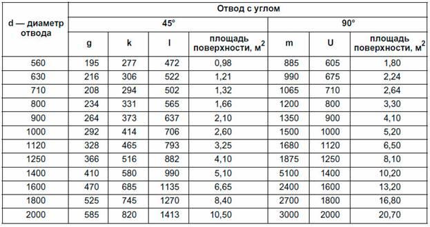 Размеры отвода 45° размеры инфо.