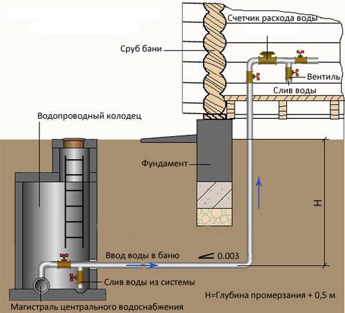 Водопровод в частном доме своими руками от центрального водопровода