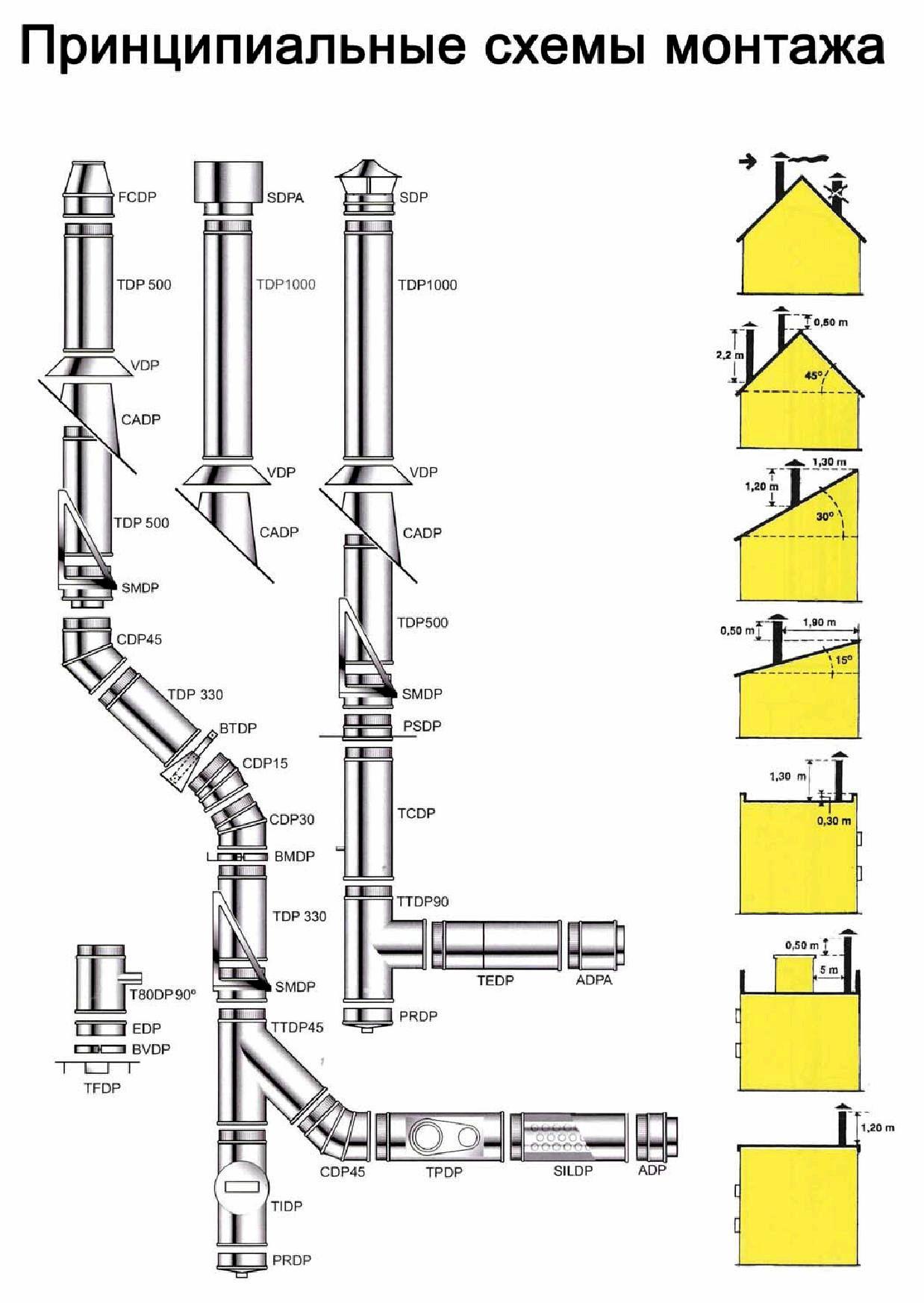 монтаж одностенного дымохода инструкция