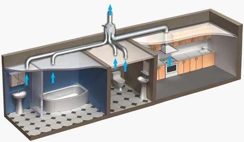 система вентиляции для устранения конденсата труб