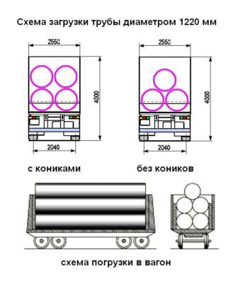 перевозка труб